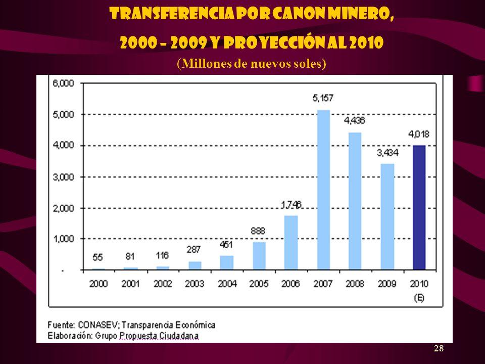 Transferencia por canon minero, 2000 – 2009 y proyección al 2010 (Millones de nuevos soles)