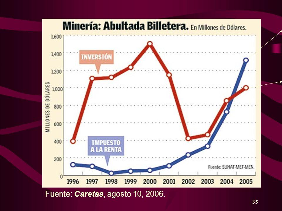 Fuente: Caretas, agosto 10, 2006.