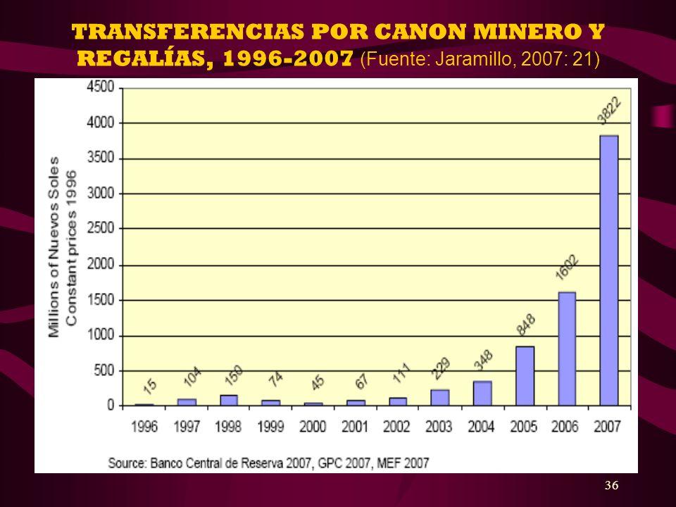 TRANSFERENCIAS POR CANON MINERO Y REGALÍAS, 1996-2007 (Fuente: Jaramillo, 2007: 21)