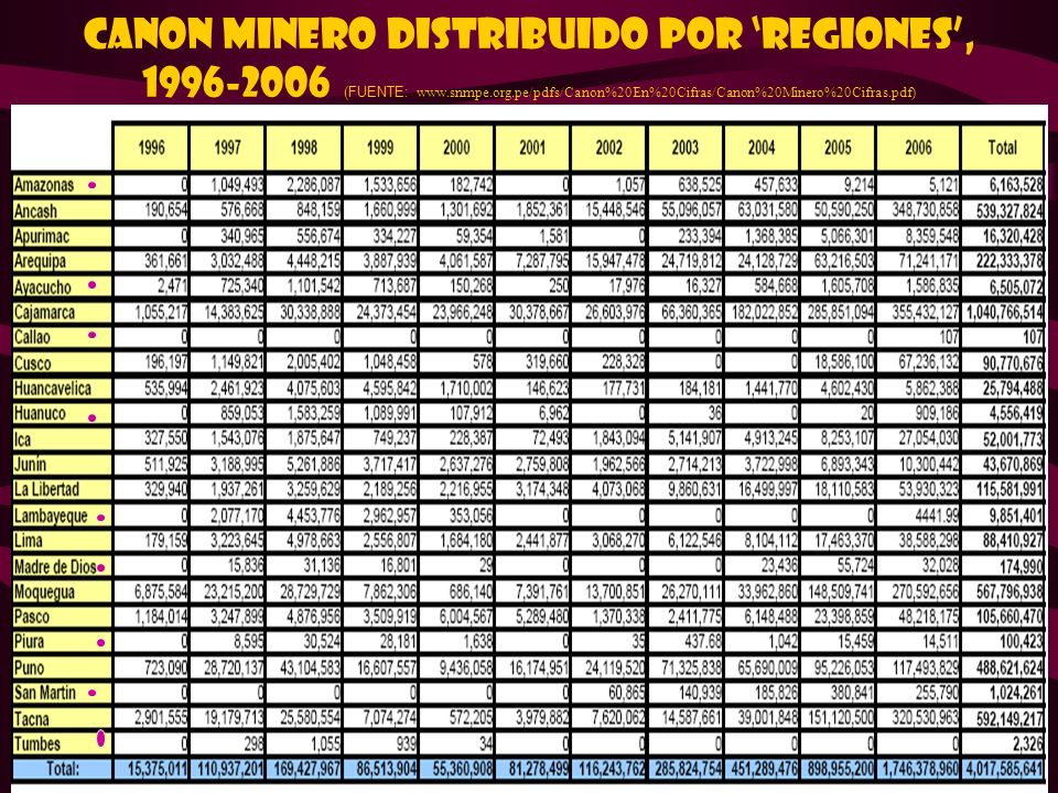CANON MINERO DISTRIBUIDO POR 'REGIONES', 1996-2006 (FUENTE: www. snmpe