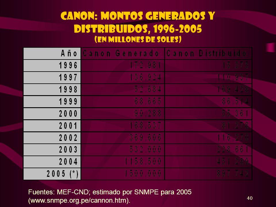 CANON: MONTOS GENERADOS Y DISTRIBUIDOS, 1996-2005 (En millones de soles)