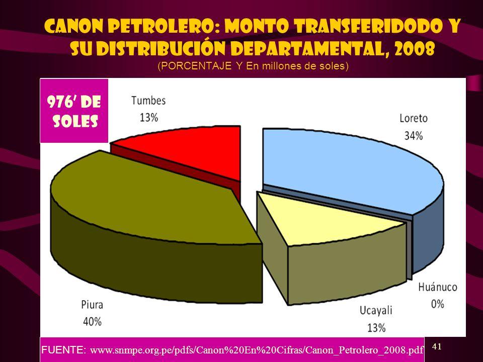 CANON PETROLERO: MONTO TRANSFERIDODO Y SU DISTRIBUCIÓN DEPARTAMENTAL, 2008 (PORCENTAJE Y En millones de soles)