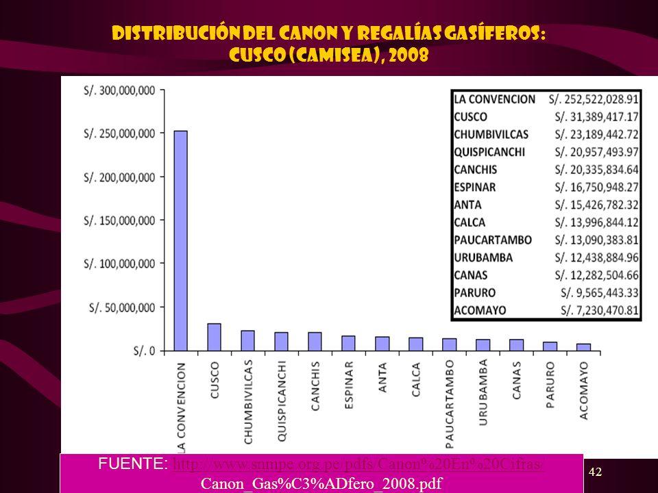 DISTRIBUCIÓN DEL CANON Y REGALÍAS GASÍFEROS: Cusco (CAMISEA), 2008