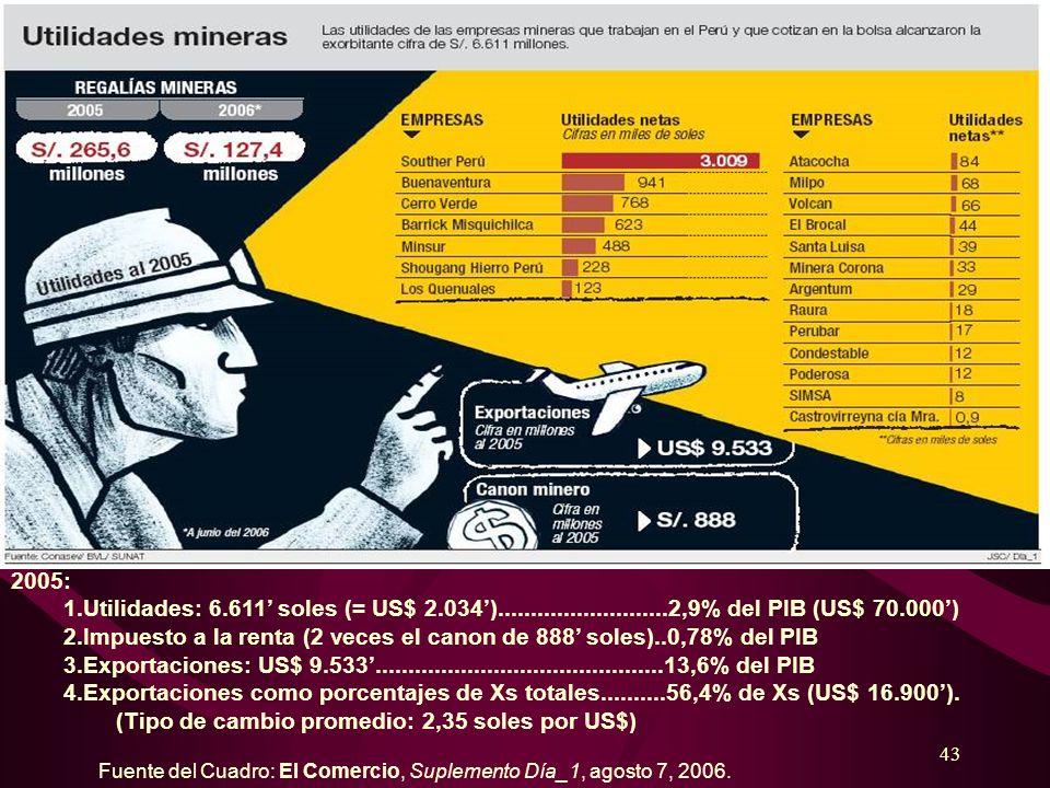 Impuesto a la renta (2 veces el canon de 888' soles)..0,78% del PIB