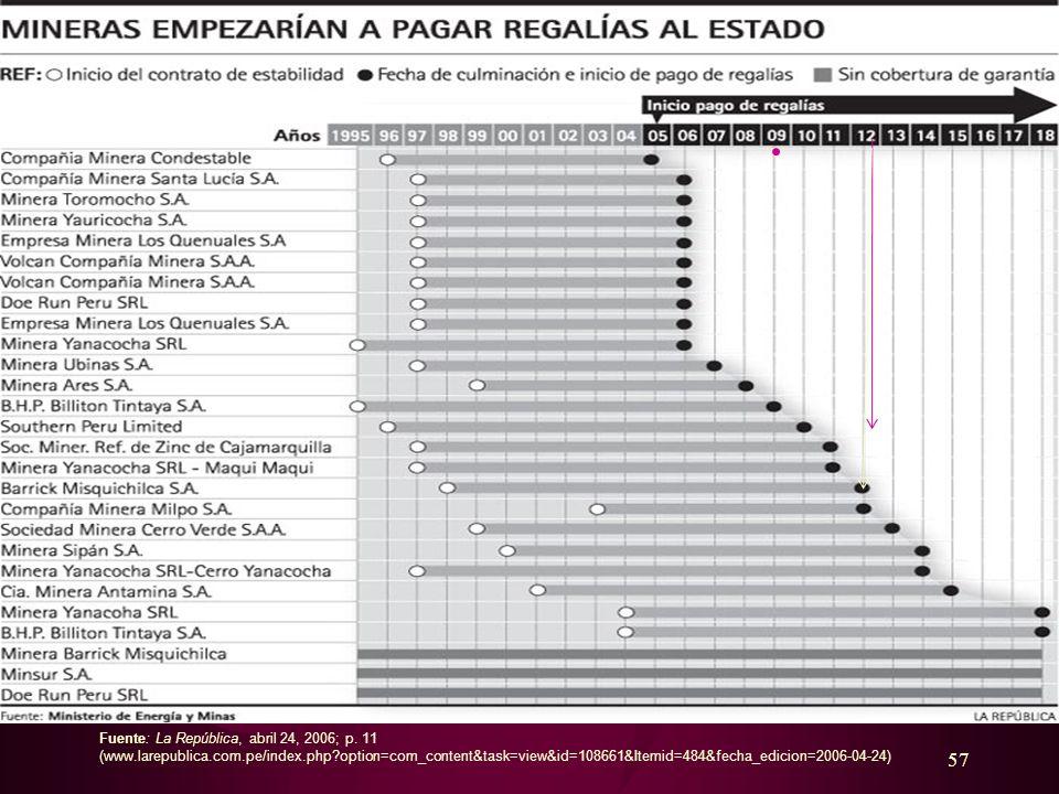 Fuente: La República, abril 24, 2006; p. 11 (www. larepublica. com