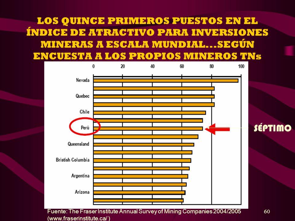 LOS QUINCE PRIMEROS PUESTOS EN EL ÍNDICE DE ATRACTIVO PARA INVERSIONES MINERAS A ESCALA MUNDIAL...SEGÚN ENCUESTA A LOS PROPIOS MINEROS TNs