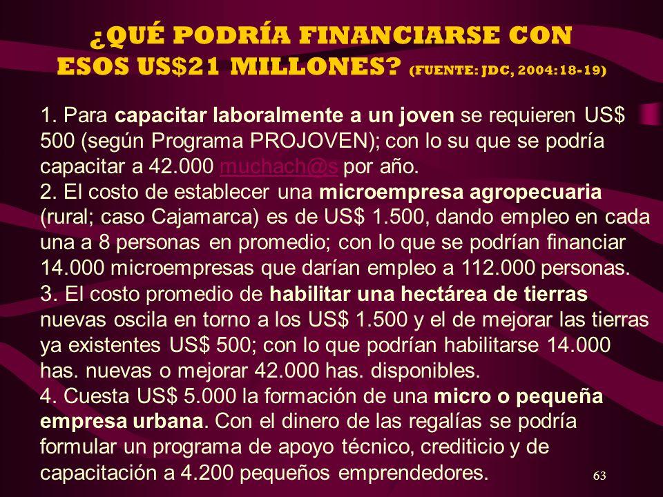 ¿QUÉ PODRÍA FINANCIARSE CON ESOS US$21 MILLONES