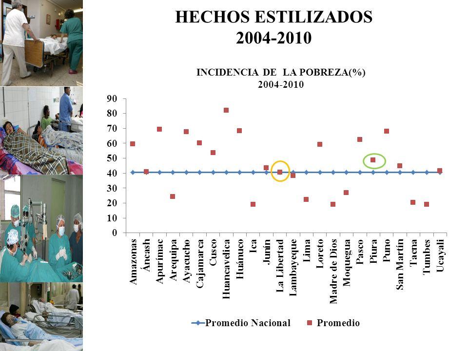 HECHOS ESTILIZADOS 2004-2010