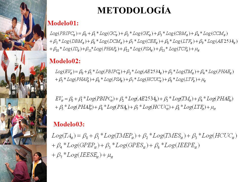 METODOLOGÍA Modelo01: Modelo02: Modelo03: