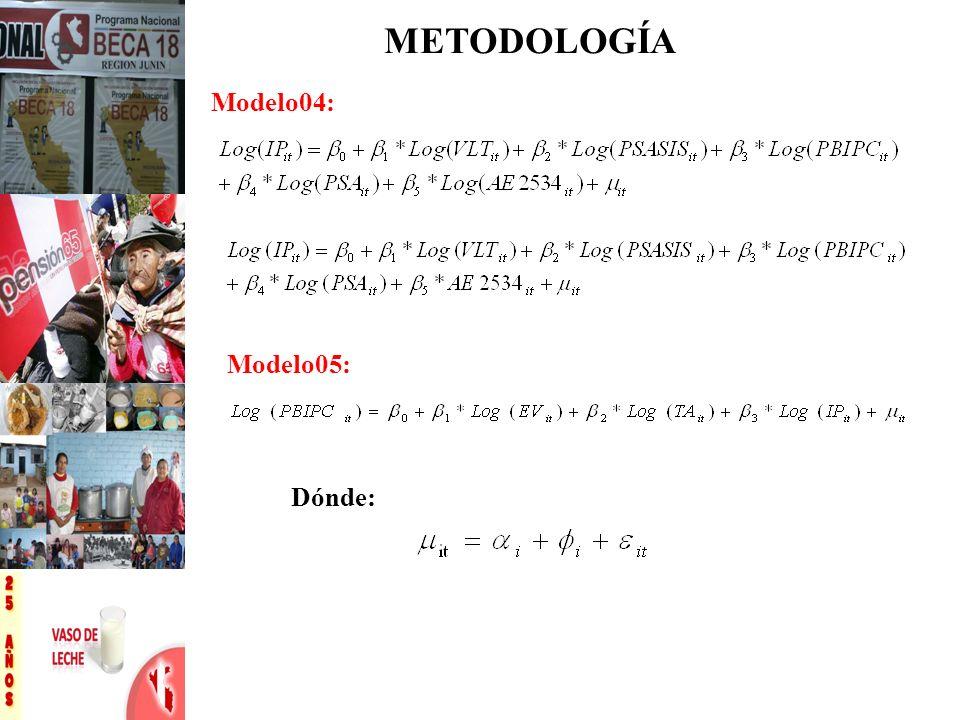 METODOLOGÍA Modelo04: Modelo05: Dónde: