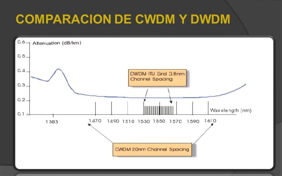 COMPARACION DE CWDM Y DWDM