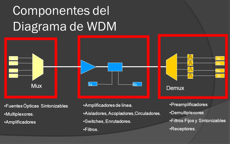 Componentes del Diagrama de WDM
