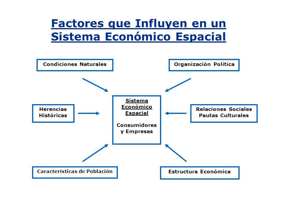 Factores que Influyen en un Sistema Económico Espacial