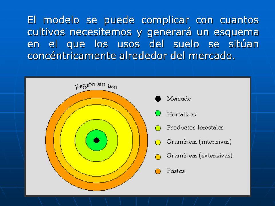 El modelo se puede complicar con cuantos cultivos necesitemos y generará un esquema en el que los usos del suelo se sitúan concéntricamente alrededor del mercado.