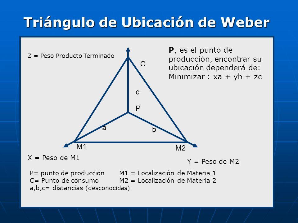 Triángulo de Ubicación de Weber