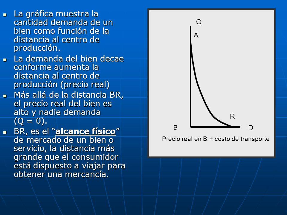 La gráfica muestra la cantidad demanda de un bien como función de la distancia al centro de producción.