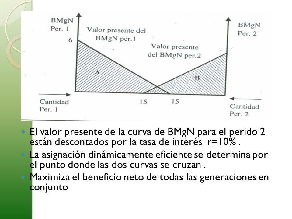 El valor presente de la curva de BMgN para el perido 2 están descontados por la tasa de interés r=10% .