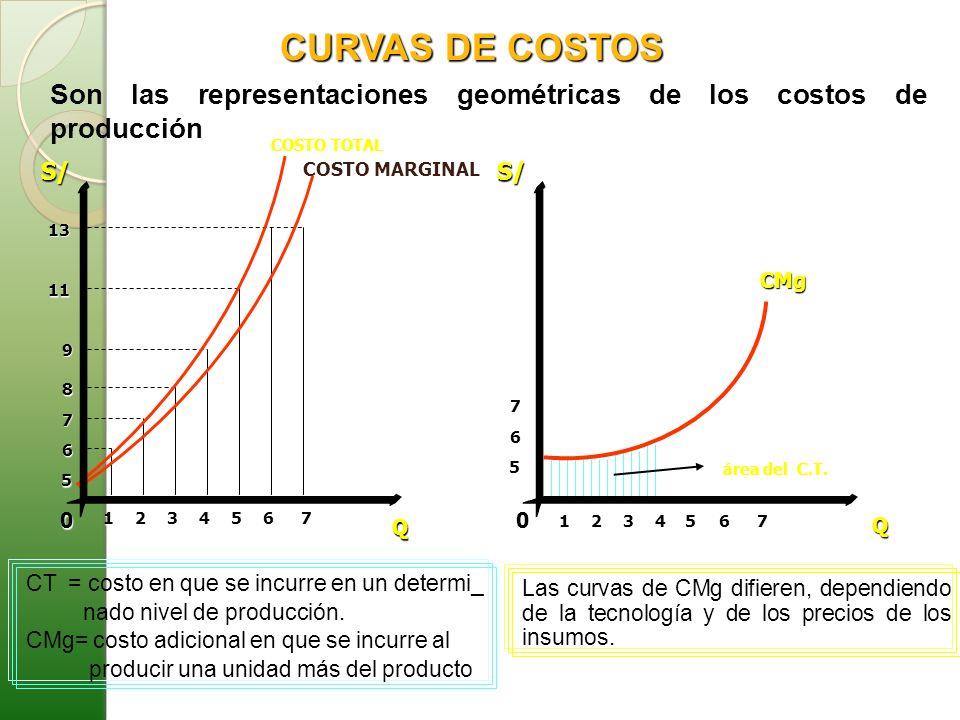 CURVAS DE COSTOS S/ Q. CMg. 1. 2. 3. 4. 5. 6. 7. 8. 9. COSTO TOTAL. COSTO MARGINAL. 11.