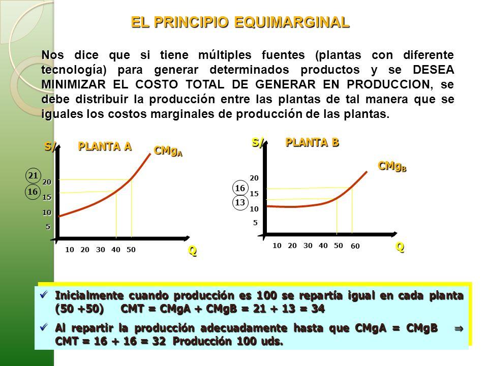 EL PRINCIPIO EQUIMARGINAL