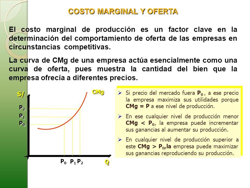 COSTO MARGINAL Y OFERTA
