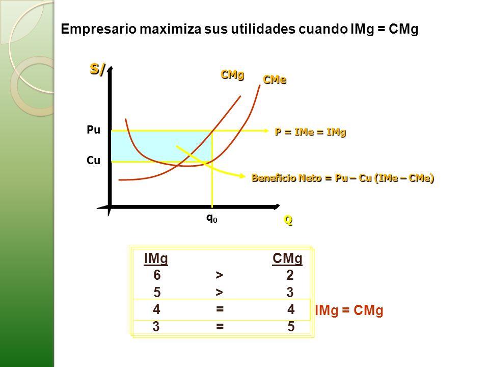 Beneficio Neto = Pu – Cu (IMe – CMe)