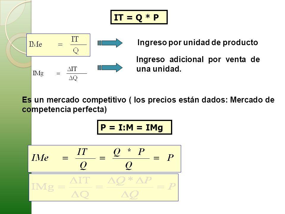 IT = Q * P P = I:M = IMg Ingreso por unidad de producto