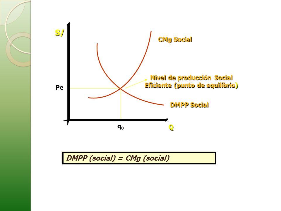 Nivel de producción Social Eficiente (punto de equilibrio)