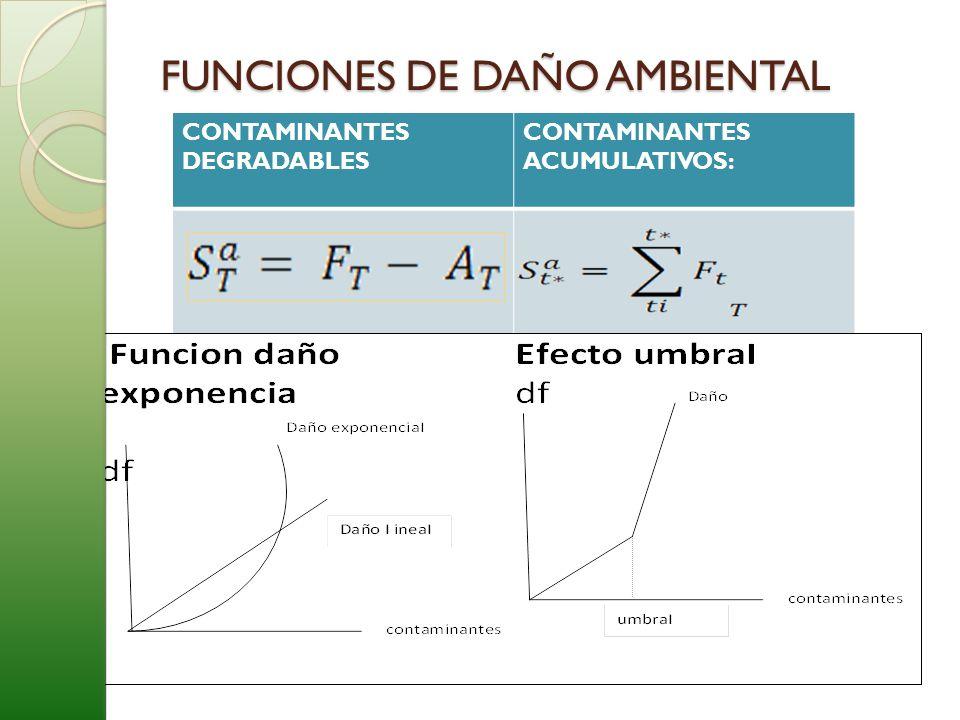 FUNCIONES DE DAÑO AMBIENTAL