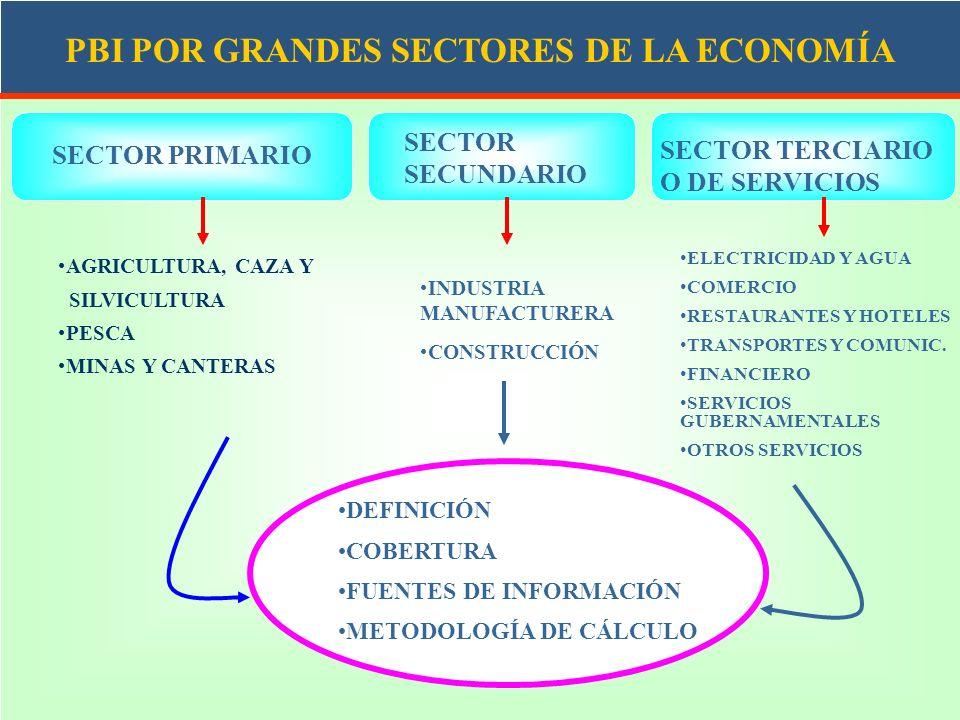 PBI POR GRANDES SECTORES DE LA ECONOMÍA