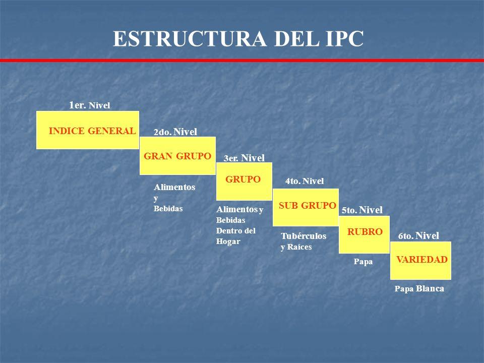 ESTRUCTURA DEL IPC 1er. Nivel INDICE GENERAL GRAN GRUPO SUB GRUPO