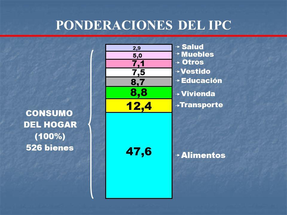 PONDERACIONES DEL IPC 12,4 47,6 8,8 8,7 7,1 7,5 CONSUMO DEL HOGAR