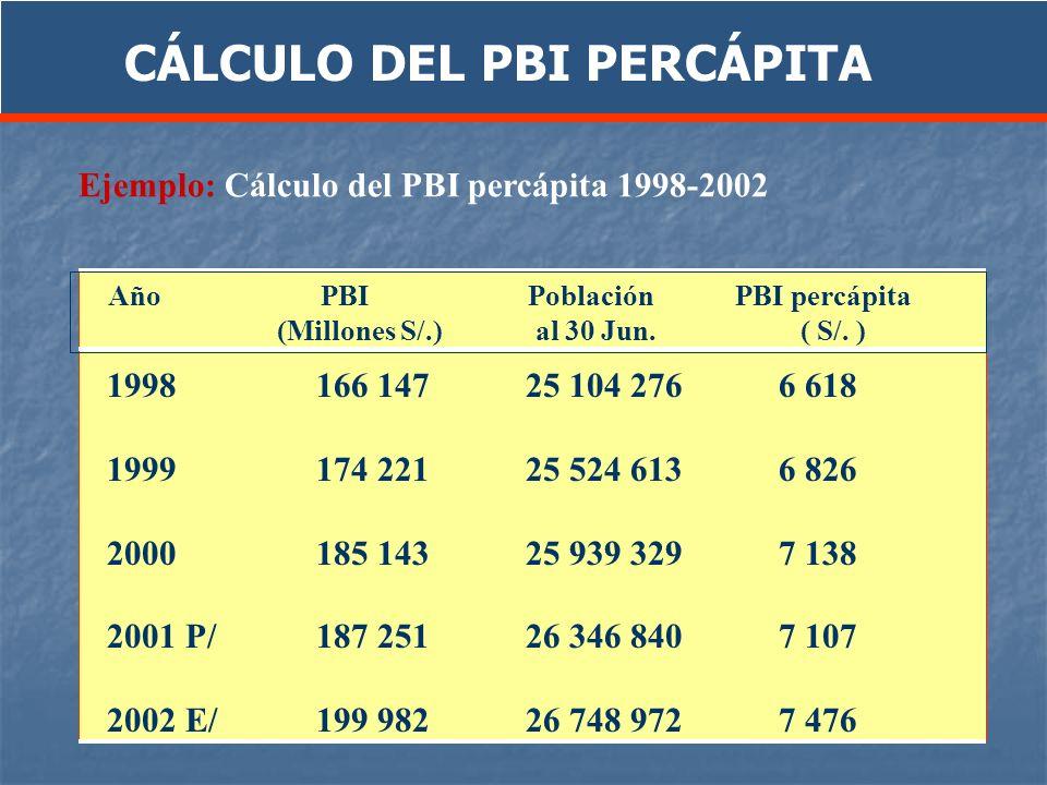 CÁLCULO DEL PBI PERCÁPITA