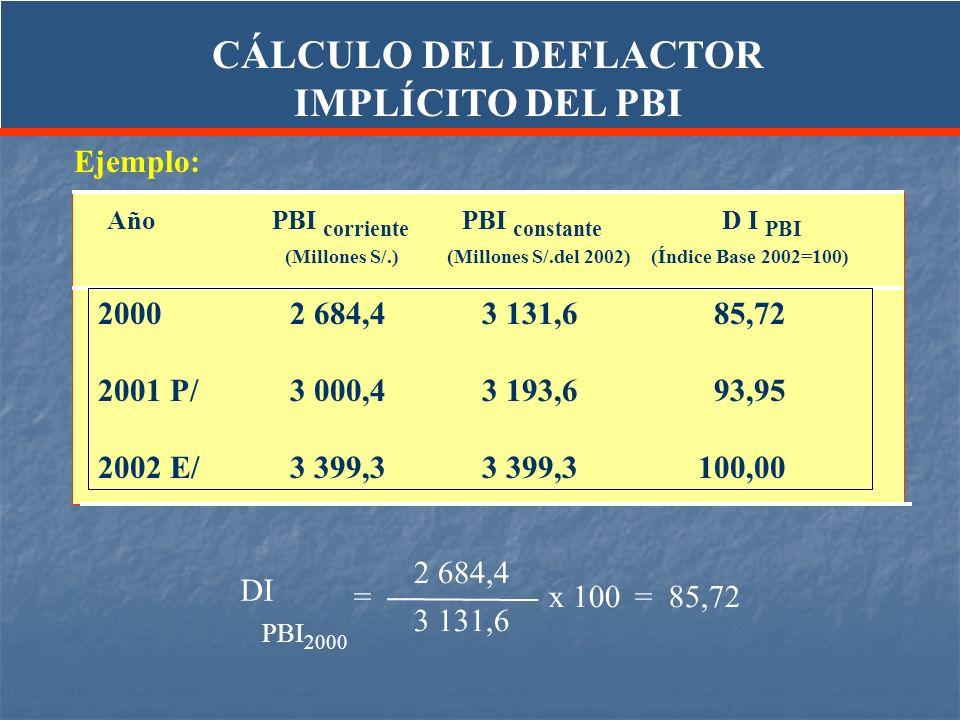 CÁLCULO DEL DEFLACTOR IMPLÍCITO DEL PBI