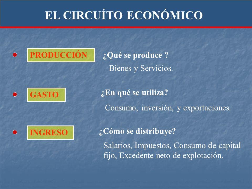 EL CIRCUÍTO ECONÓMICO PRODUCCIÓN ¿Qué se produce Bienes y Servicios.