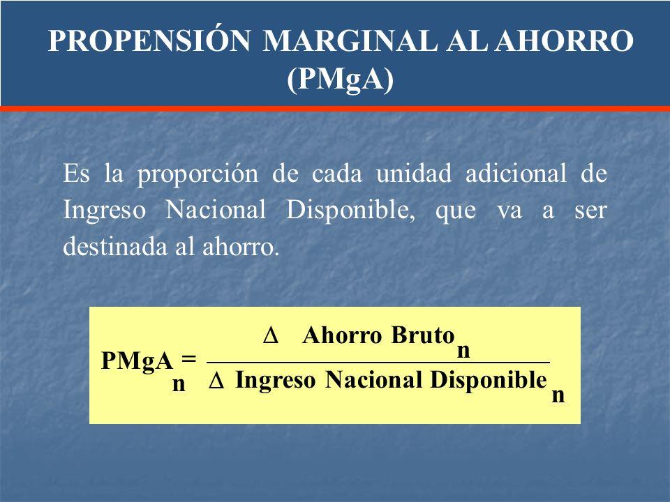 PROPENSIÓN MARGINAL AL AHORRO