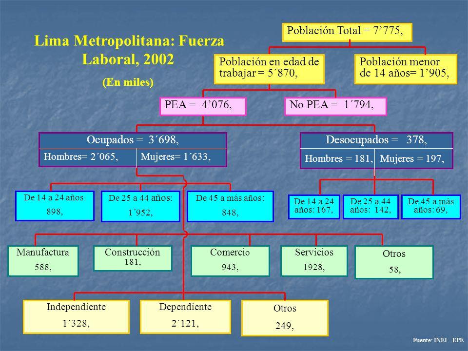 Lima Metropolitana: Fuerza Laboral, 2002