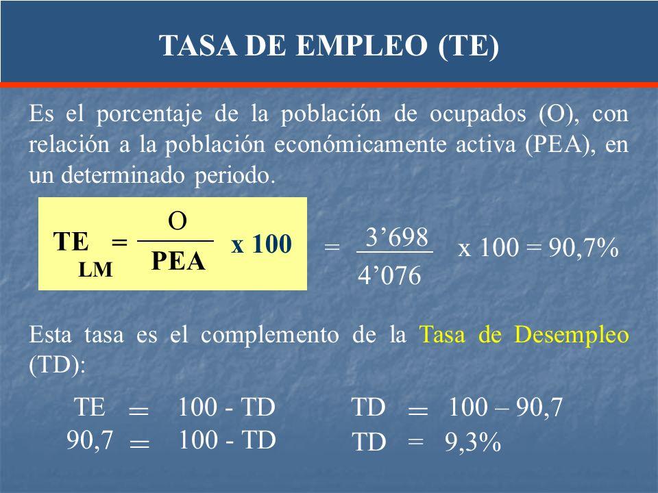 = TASA DE EMPLEO (TE) O 3'698 TE = x 100 = x 100 = 90,7% PEA 4'076 TE