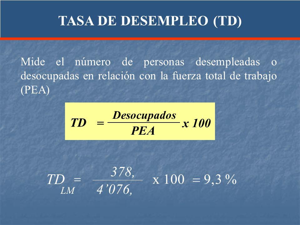 TD TASA DE DESEMPLEO (TD) 378, x 100 = 9,3 % 4'076, TD PEA = x 100 =