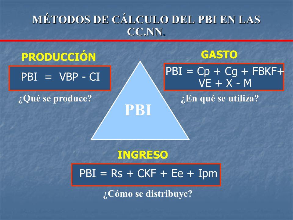 MÉTODOS DE CÁLCULO DEL PBI EN LAS CC.NN.