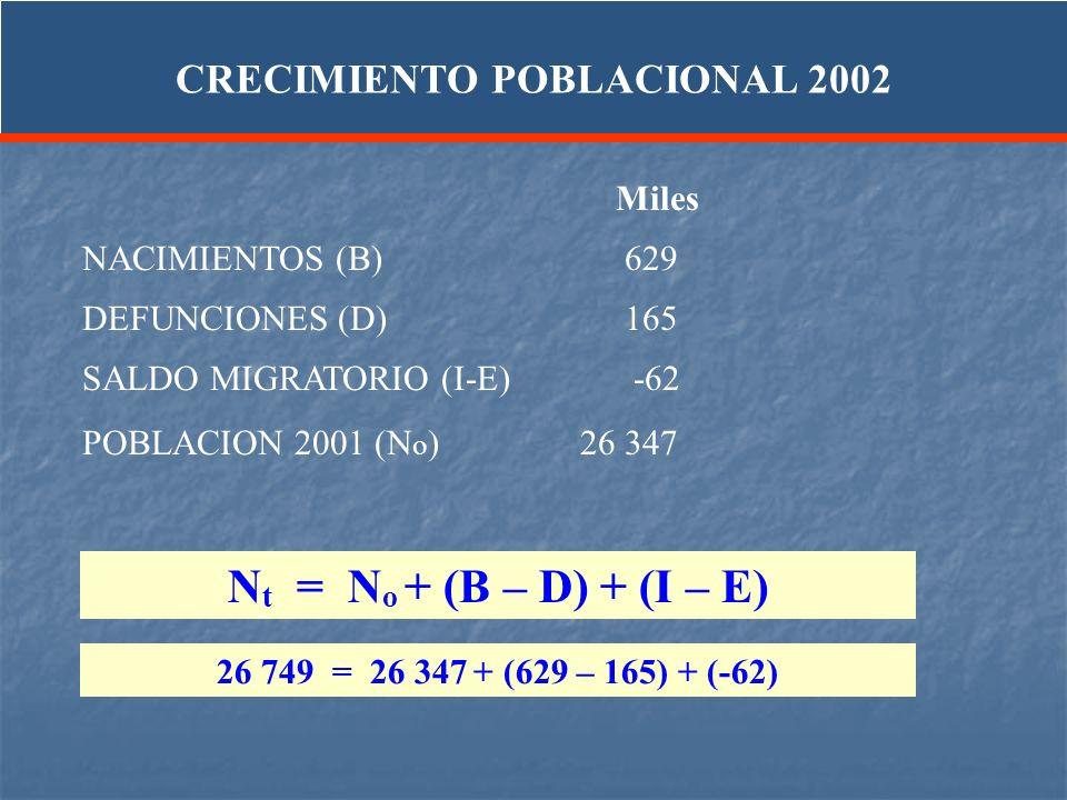 CRECIMIENTO POBLACIONAL 2002