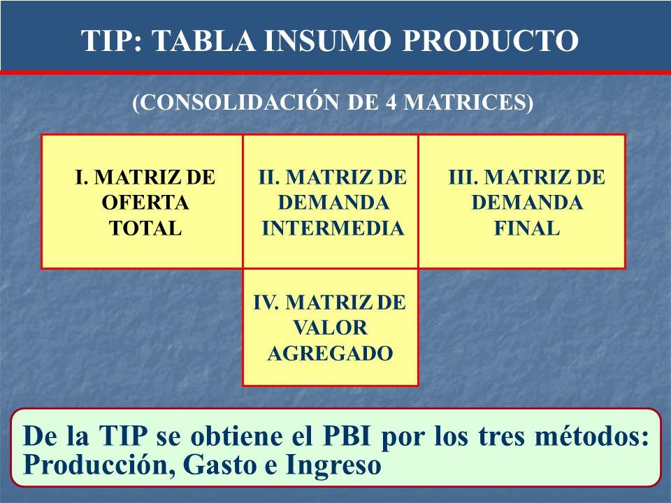 TIP: TABLA INSUMO PRODUCTO (CONSOLIDACIÓN DE 4 MATRICES)