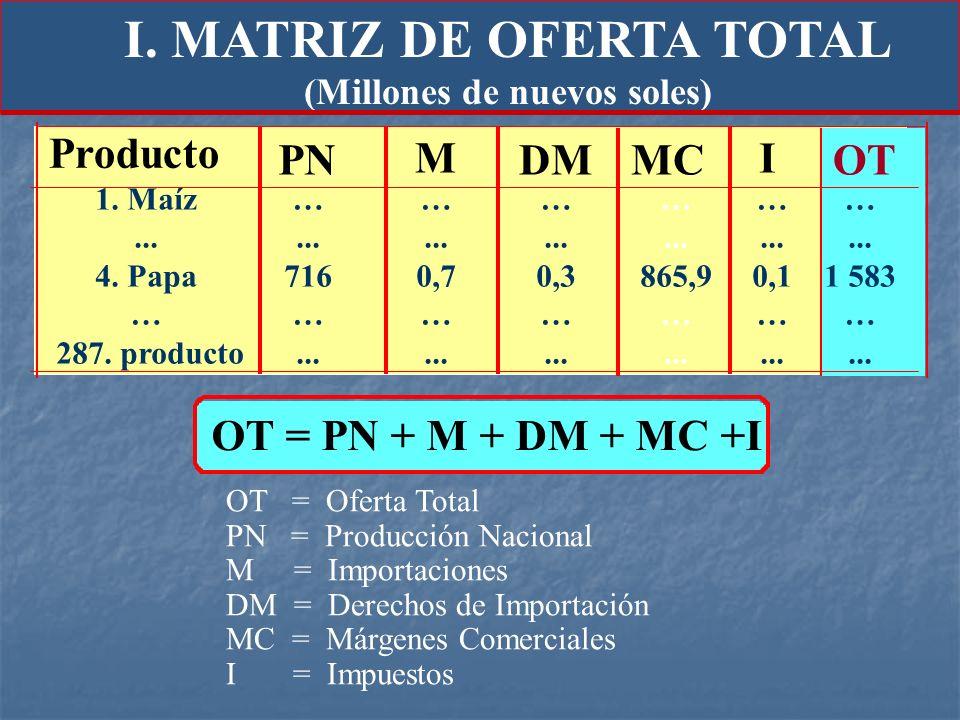 I. MATRIZ DE OFERTA TOTAL (Millones de nuevos soles)