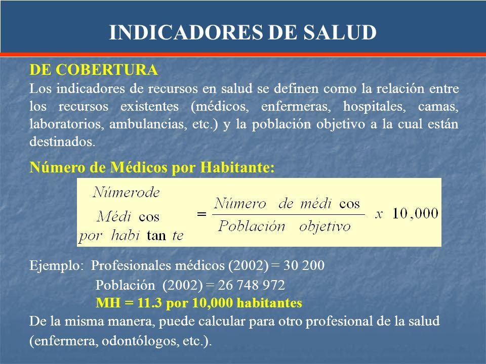 INDICADORES DE SALUD DE COBERTURA Número de Médicos por Habitante: