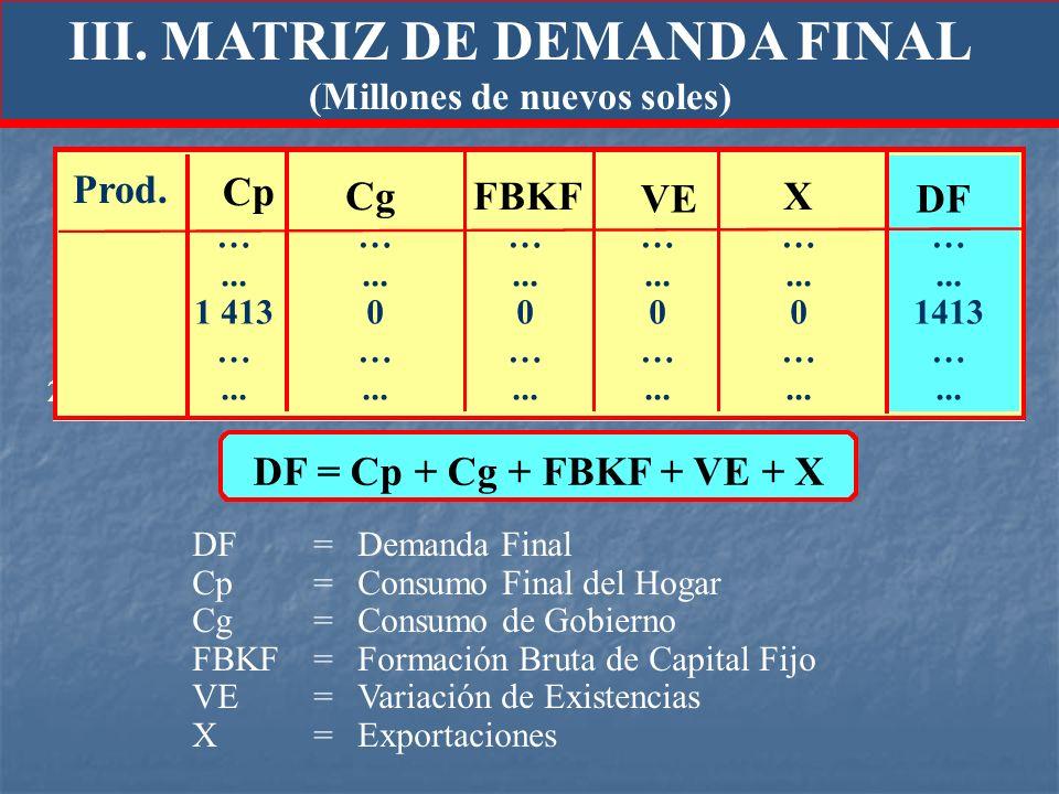 III. MATRIZ DE DEMANDA FINAL (Millones de nuevos soles)