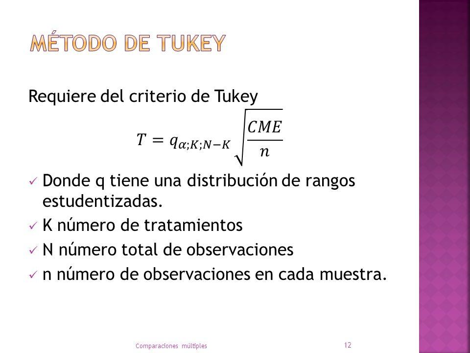 Método de tukey Requiere del criterio de Tukey 𝑇= 𝑞 𝛼;𝐾;𝑁−𝐾 𝐶𝑀𝐸 𝑛