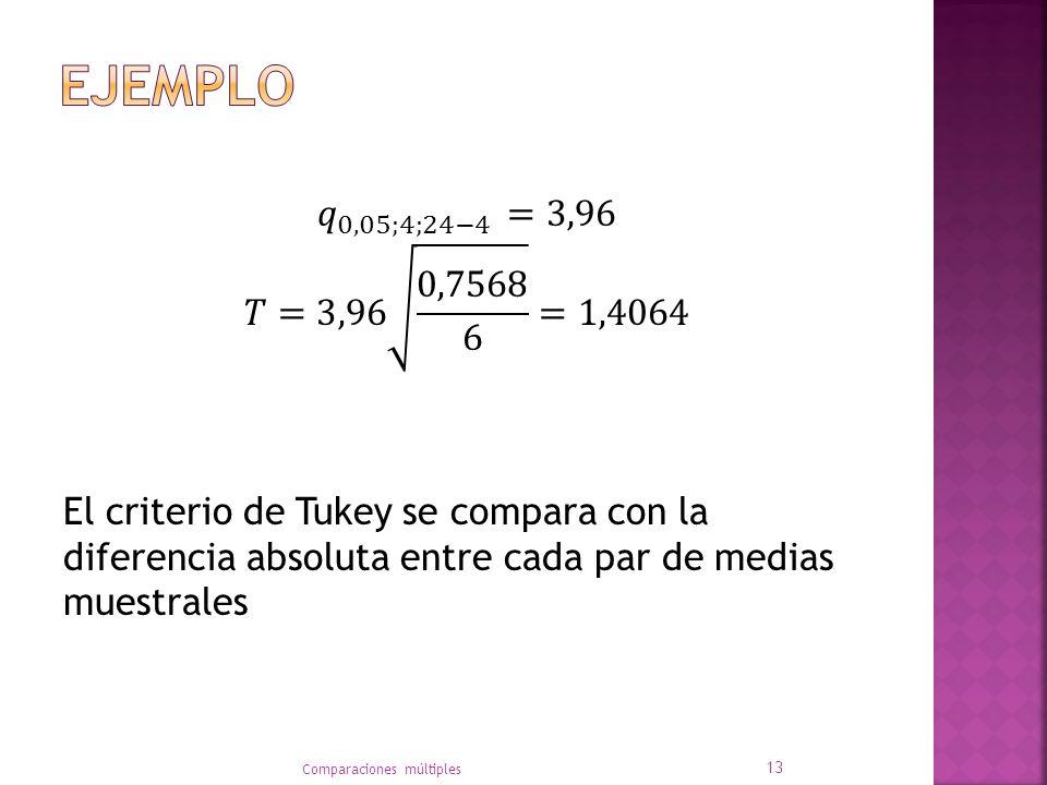 Ejemplo 𝑞 0,05;4;24−4 =3,96 𝑇=3,96 0,7568 6 =1,4064 El criterio de Tukey se compara con la diferencia absoluta entre cada par de medias muestrales