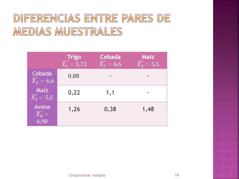 Diferencias entre pares de medias muestrales