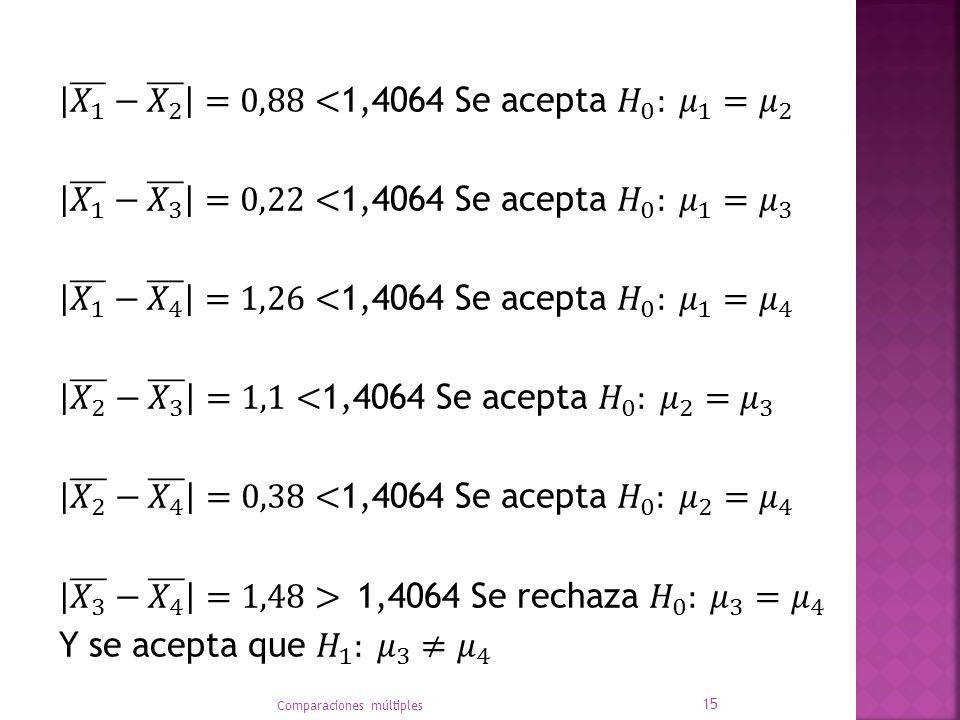 𝑋 1 − 𝑋 2 =0,88<1,4064 Se acepta 𝐻 0 : 𝜇 1 = 𝜇 2