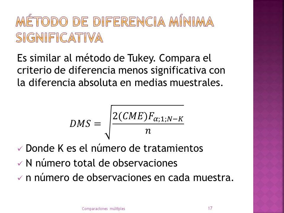 Método de diferencia mínima significativa