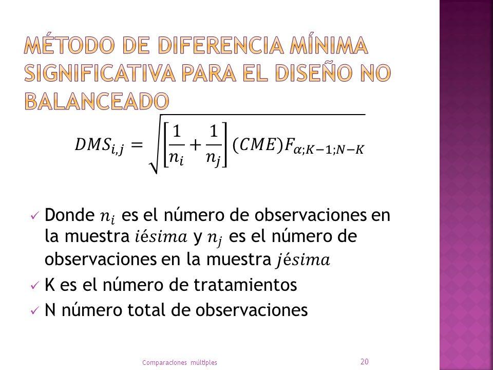 Método de diferencia mínima significativa para el diseño no balanceado